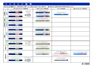 インスリン製剤一覧を改訂しました。 公益社団法人日本糖尿病協会